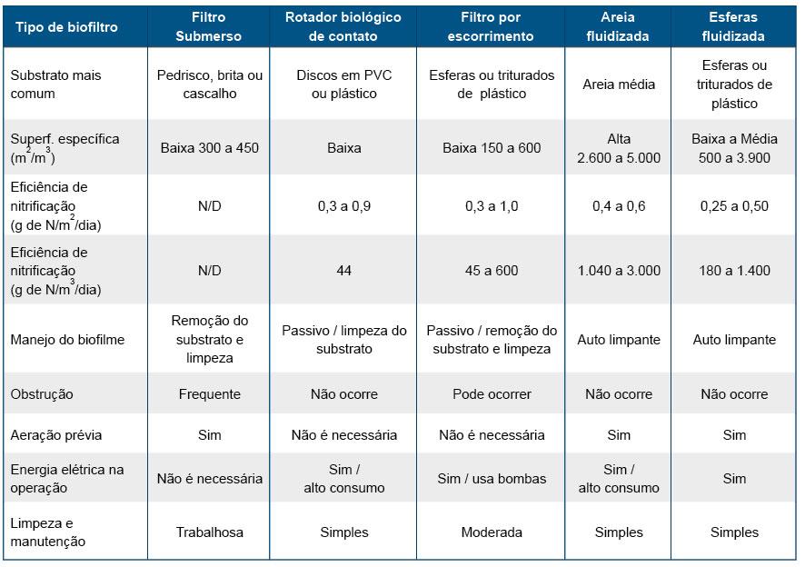 Tabela 3. Características dos principais modelos de biofiltros usados nos SRAs