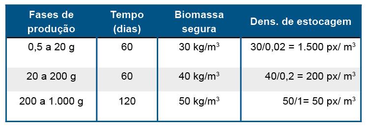 Tabela 1. Organização da produção de tilápia em SRA em 3 fases. Tempo estimado e sugestões de biomassa segura e densidade de estocagem em cada fase
