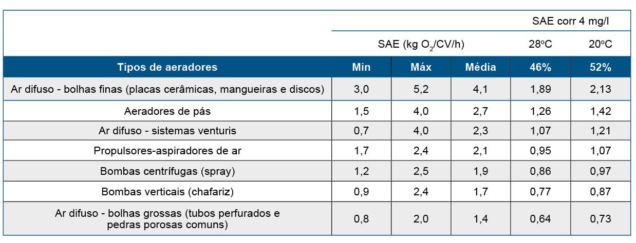 Tabela 2. Eficiência padrão de transferência de oxigênio (SAE, em kg de O2/CV/h) para diferentes tipos de aeradores, e corrigida para águas com 4 mg de O2/l a 28 ou 20oC. (Adaptado de Boyd, 1998 e Ryan, 2013)